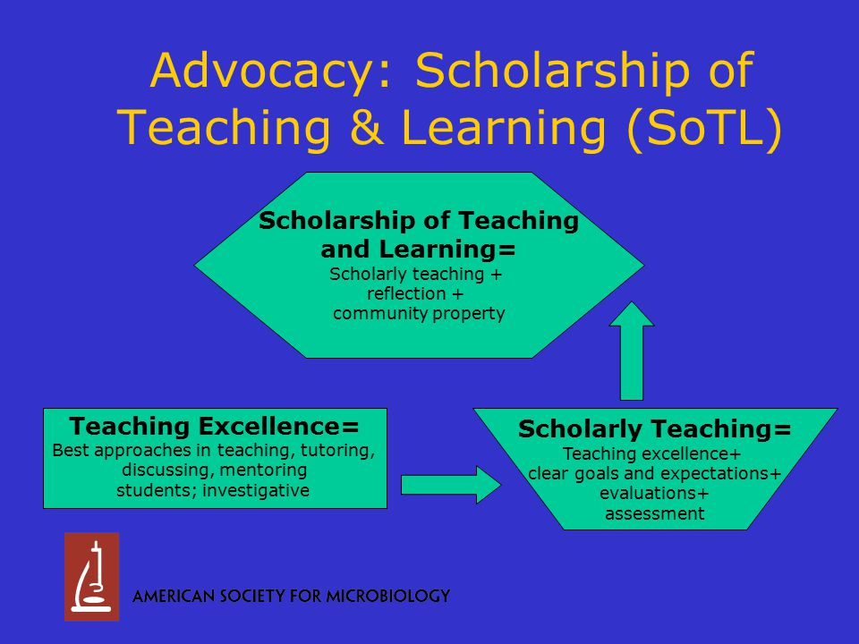 Teaching Excellence= Best approaches in teaching, tutoring, discussing, mentoring students; investigative Scholarship of Teaching and Learning= Scholarly teaching + reflection + community property Scholarly Teaching= Teaching excellence+ clear goals and expectations+ evaluations+ assessment Advocacy: Scholarship of Teaching & Learning (SoTL)