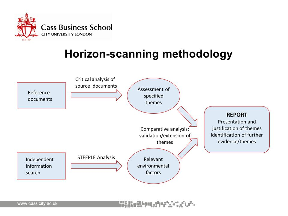 www.cass.city.ac.uk Horizon-scanning methodology