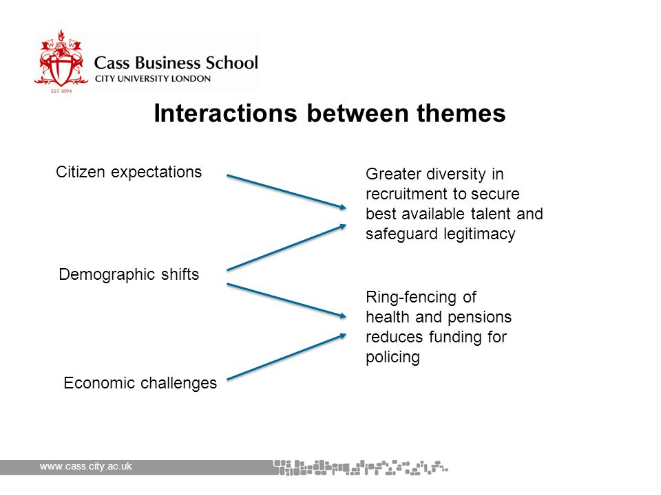 www.cass.city.ac.uk Interactions between themes Demographic shifts Economic challenges Citizen expectations Ring-fencing of health and pensions reduce