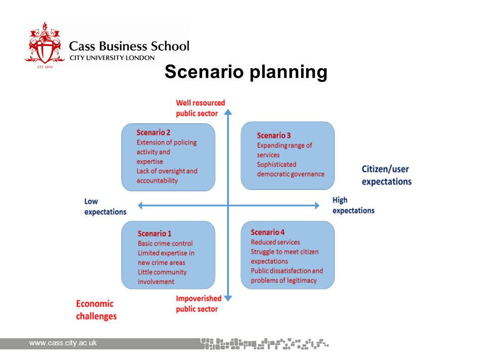 www.cass.city.ac.uk Scenario planning