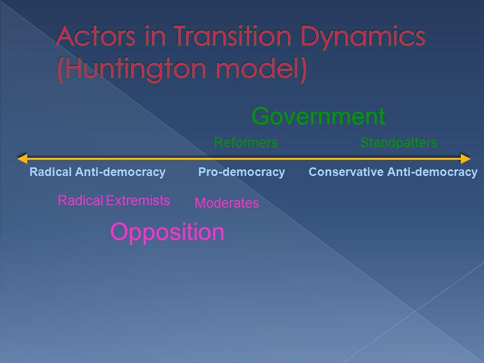 Government Opposition Pro-democracyRadical Anti-democracyConservative Anti-democracy ReformersStandpatters Radical Extremists Moderates