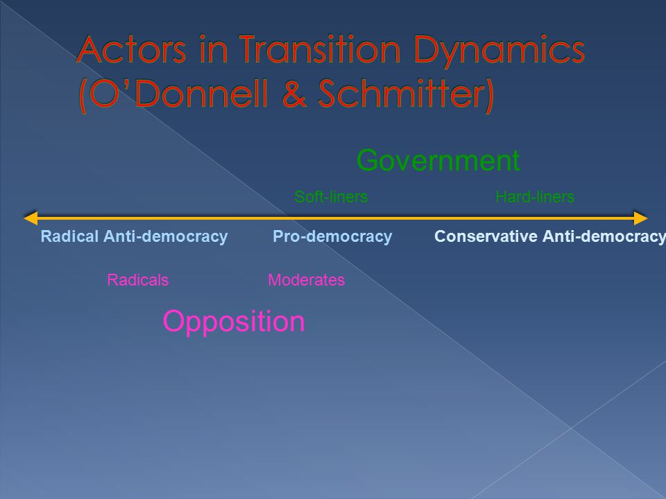 Government Opposition Pro-democracyRadical Anti-democracyConservative Anti-democracy Soft-linersHard-liners RadicalsModerates