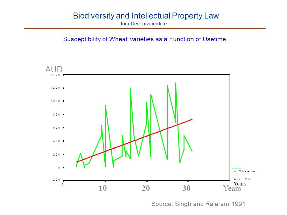 Biodiversity and Intellectual Property Law Tom Dedeurwaerdere Susceptibility of Wheat Varieties as a Function of Usetime AUD 3020100 1400 1200 1000 80