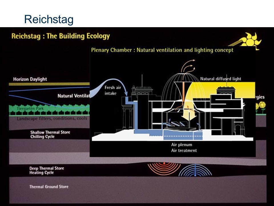 Slide 19 © CSIR 2006 www.csir.co.za Reichstag
