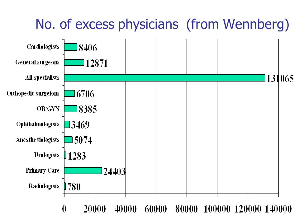 No. of excess physicians (from Wennberg)