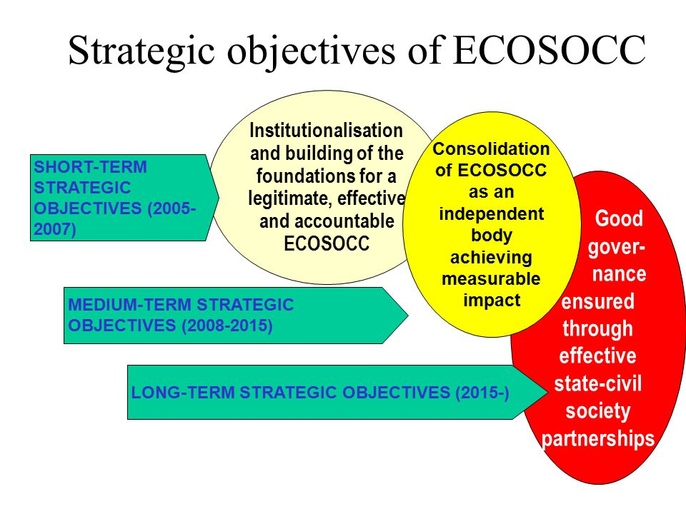 Strategic objectives of ECOSOCC Good gover- nance ensured through effective state-civil society partnerships LONG-TERM STRATEGIC OBJECTIVES (2015-) Institutionalisation and building of the foundations for a legitimate, effective and accountable ECOSOCC SHORT-TERM STRATEGIC OBJECTIVES (2005- 2007) Consolidation of ECOSOCC as an independent body achieving measurable impact MEDIUM-TERM STRATEGIC OBJECTIVES (2008-2015)