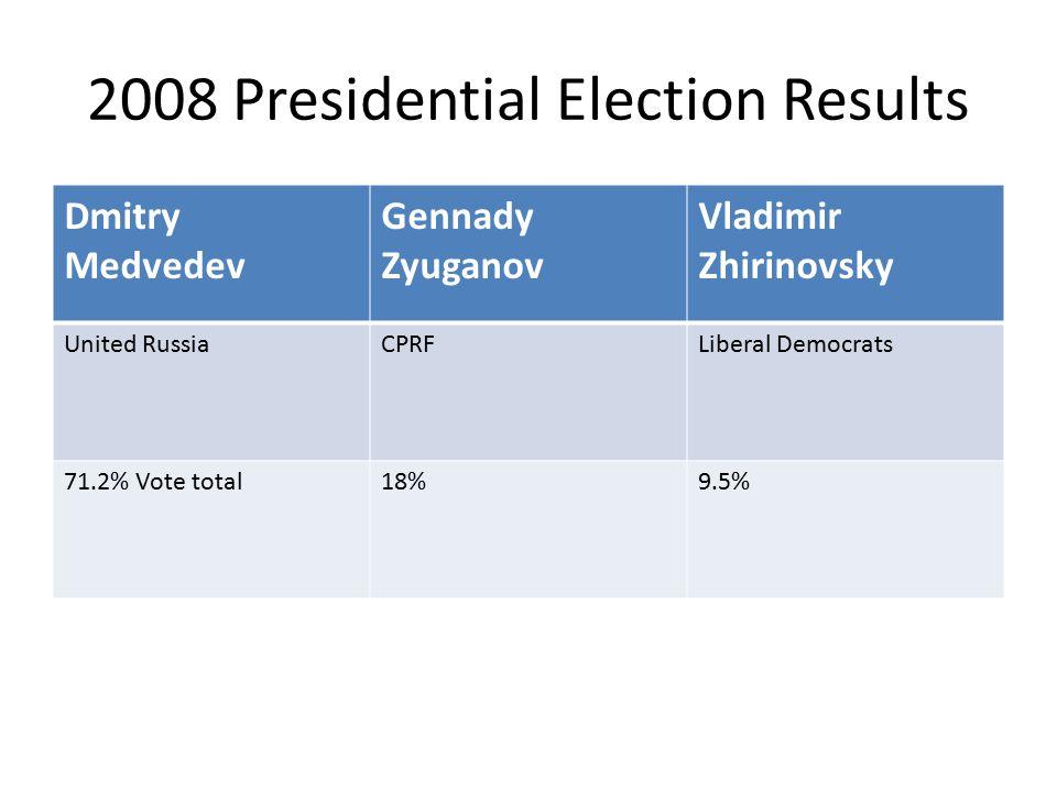 2008 Presidential Election Results Dmitry Medvedev Gennady Zyuganov Vladimir Zhirinovsky United RussiaCPRFLiberal Democrats 71.2% Vote total18%9.5%
