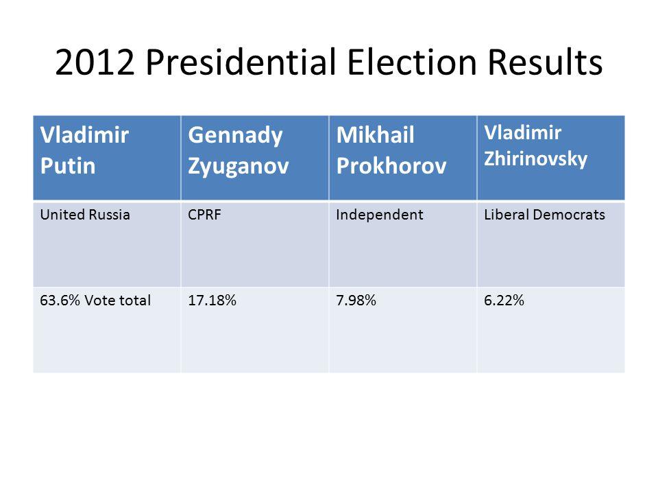 2012 Presidential Election Results Vladimir Putin Gennady Zyuganov Mikhail Prokhorov Vladimir Zhirinovsky United RussiaCPRFIndependentLiberal Democrats 63.6% Vote total17.18%7.98%6.22%