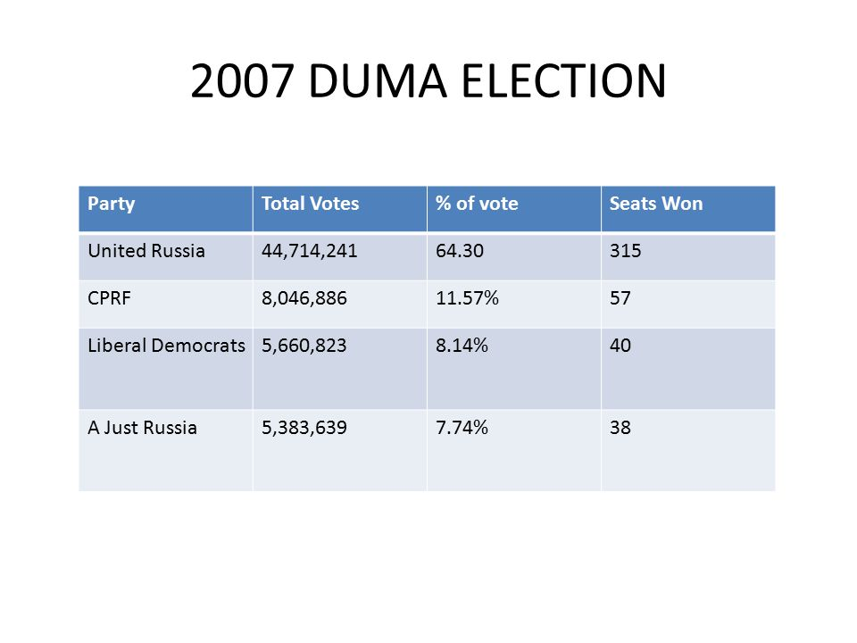 2007 DUMA ELECTION PartyTotal Votes% of voteSeats Won United Russia44,714,24164.30315 CPRF8,046,88611.57%57 Liberal Democrats5,660,8238.14%40 A Just Russia5,383,6397.74%38
