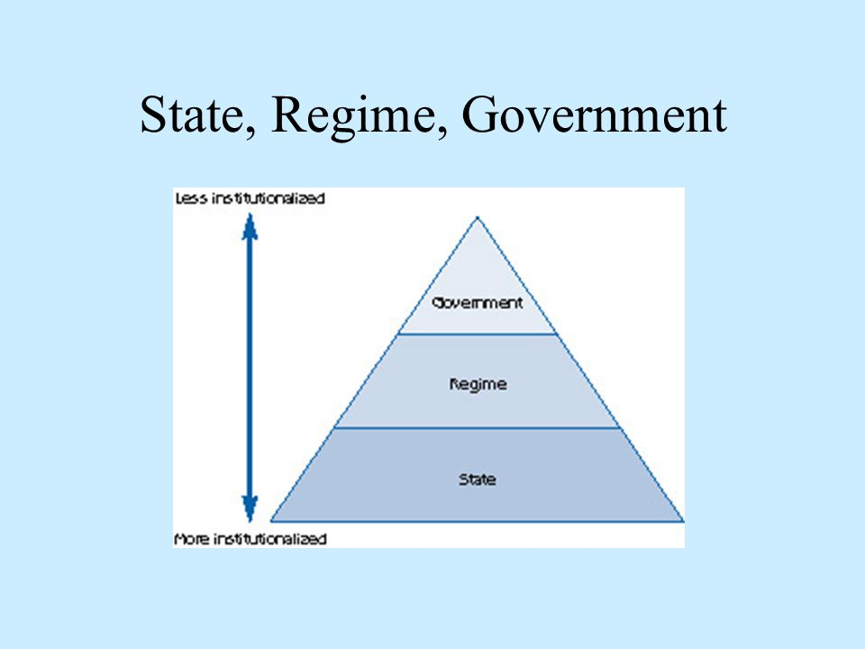 State, Regime, Government