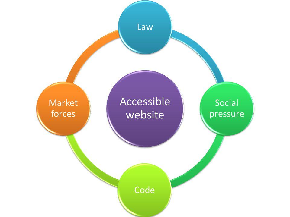 Accessibl e website Law Social pressure Code Market forces