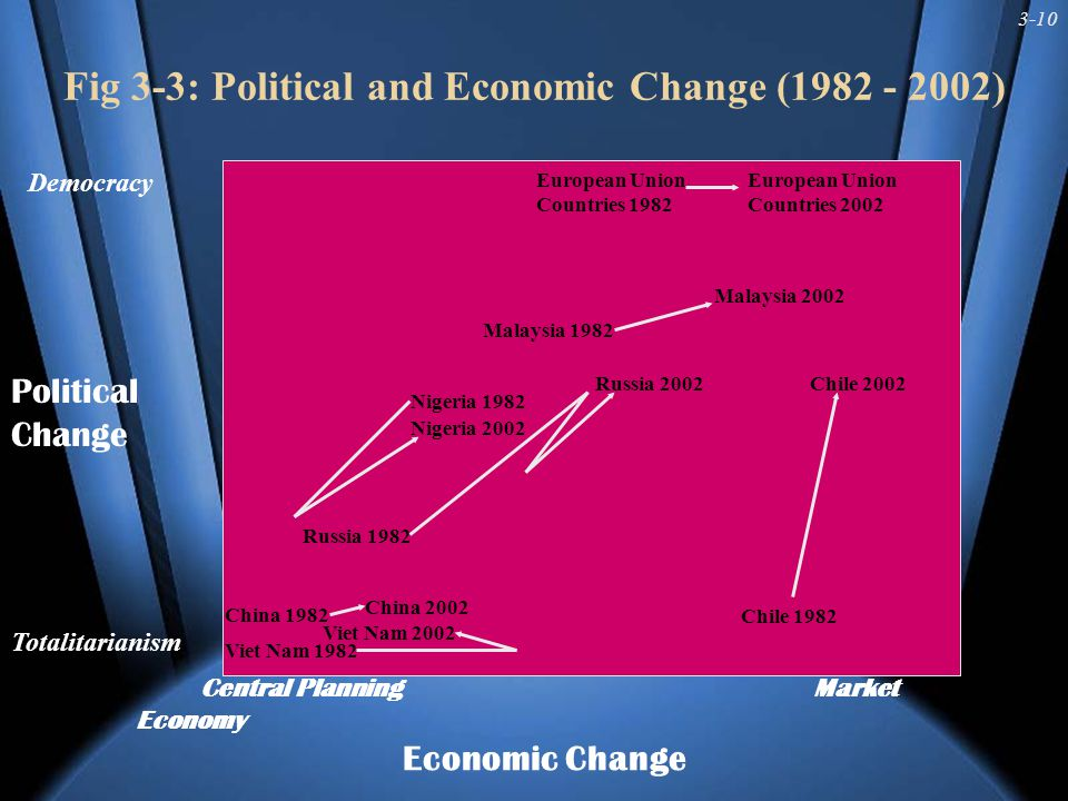 3-10 Fig 3-3: Political and Economic Change (1982 - 2002) Central Planning Market Economy Economic Change Democracy Political Change Totalitarianism Nigeria 1982 Russia 1982 Viet Nam 1982 China 1982 Chile 1982 Malaysia 1982 Chile 2002 Viet Nam 2002 China 2002 Russia 2002 Nigeria 2002 Malaysia 2002 European Union Countries 1982 European Union Countries 2002