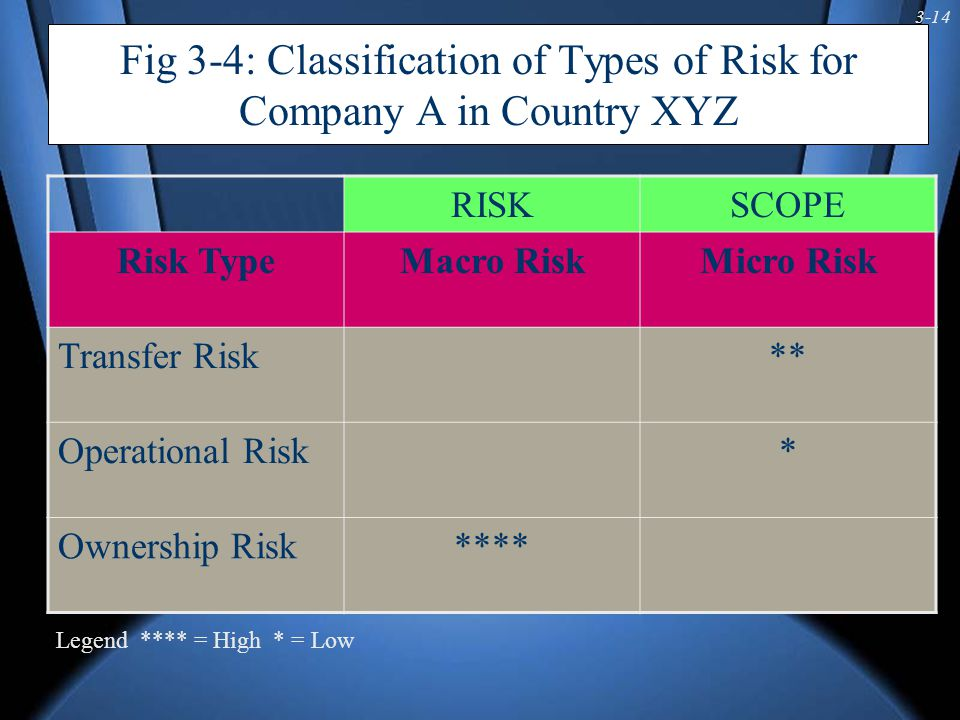 3-14 Fig 3-4: Classification of Types of Risk for Company A in Country XYZ RISKSCOPE Risk TypeMacro RiskMicro Risk Transfer Risk** Operational Risk* Ownership Risk**** Legend **** = High * = Low
