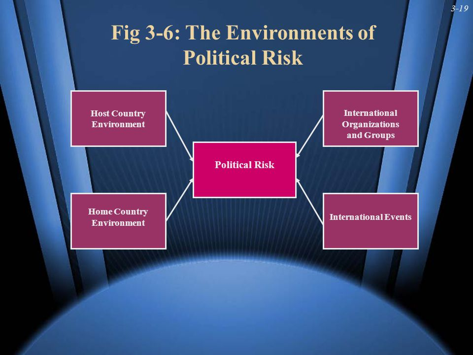 3-20 Fig 3-7: Managing Political, Legal and Economic Risk Defensive/ Reactive Proactive/ Merging Direct Indirect > Legal Action > Host Operations Dependent on Home > Control Makeup of Management > Joint Ventures > Licensing Agreements > Other Host Partners > Promote Host Goals > Risk Insurance > Contingency Planning > Home Country Govt.