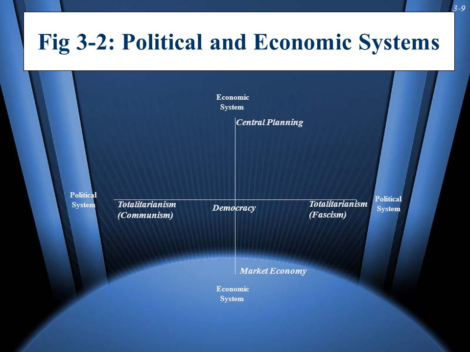 3-9 Fig 3-2: Political and Economic Systems Economic System Political System Political System Economic System Market Economy Central Planning Totalita