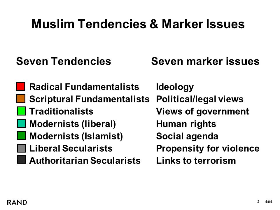 3 4/04 Muslim Tendencies & Marker Issues Seven Tendencies Seven marker issues Radical FundamentalistsIdeology Scriptural FundamentalistsPolitical/legal views TraditionalistsViews of government Modernists (liberal)Human rights Modernists (Islamist)Social agenda Liberal SecularistsPropensity for violence Authoritarian SecularistsLinks to terrorism