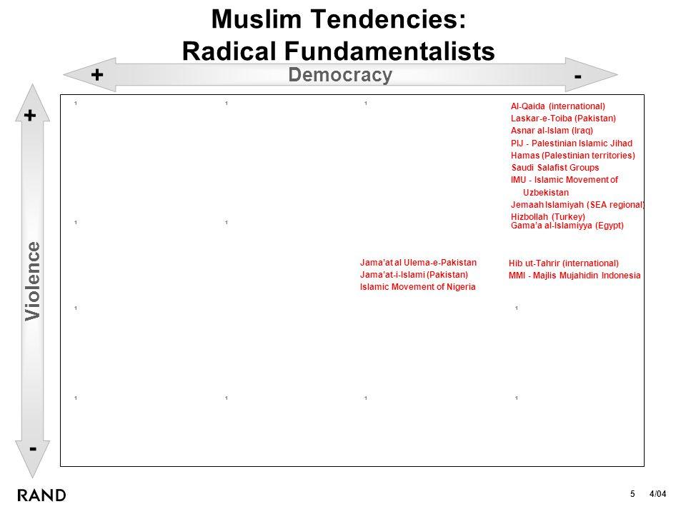 5 4/04 Muslim Tendencies: Radical Fundamentalists 1 1 1 1 1 1 Gama'a al-Islamiyya (Egypt) Jama'at al Ulema-e-Pakistan Jama'at-i-Islami (Pakistan) Islamic Movement of Nigeria 1 1 Al-Qaida (international) Laskar-e-Toiba (Pakistan) Asnar al-Islam (Iraq) PIJ - Palestinian Islamic Jihad Hamas (Palestinian territories) Saudi Salafist Groups IMU - Islamic Movement of Uzbekistan Jemaah Islamiyah (SEA regional) Hizbollah (Turkey) 1 1 1 Democracy +- Violence - + Hib ut-Tahrir (international) MMI - Majlis Mujahidin Indonesia