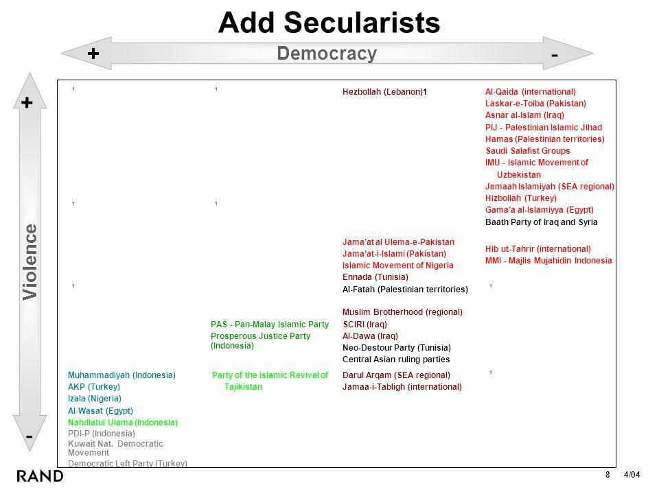 8 4/04 Add Secularists 1 Darul Arqam (SEA regional) Jamaa-i-Tabligh (international) Party of the Islamic Revival of Tajikistan Muhammadiyah (Indonesia) AKP (Turkey) Izala (Nigeria) Al-Wasat (Egypt) Nahdlatul Ulama (Indonesia) PDI-P (Indonesia) Kuwait Nat.