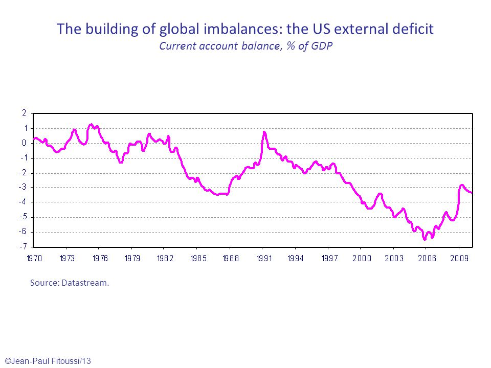 ©Jean-Paul Fitoussi/13 The building of global imbalances: the US external deficit Current account balance, % of GDP Source: Datastream.