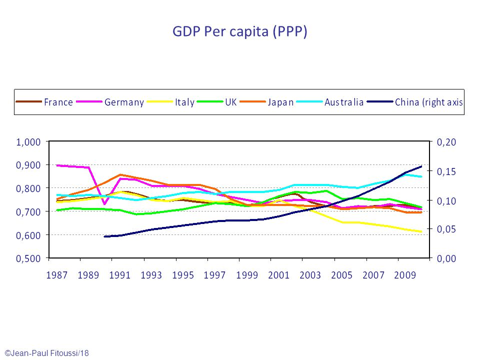 ©Jean-Paul Fitoussi/18 GDP Per capita (PPP)
