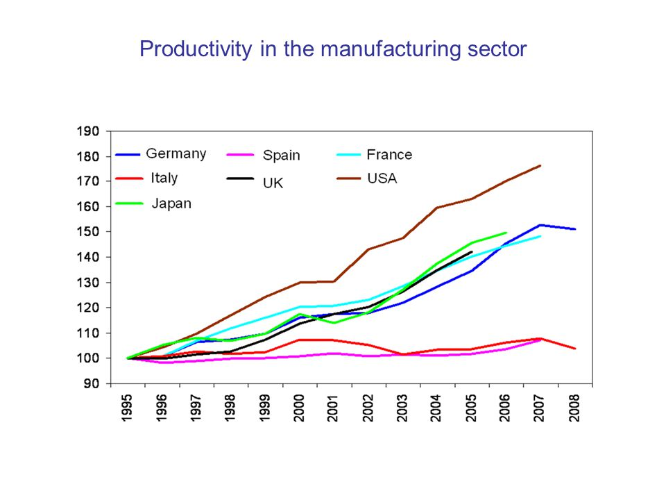 Productivity in the manufacturing sector