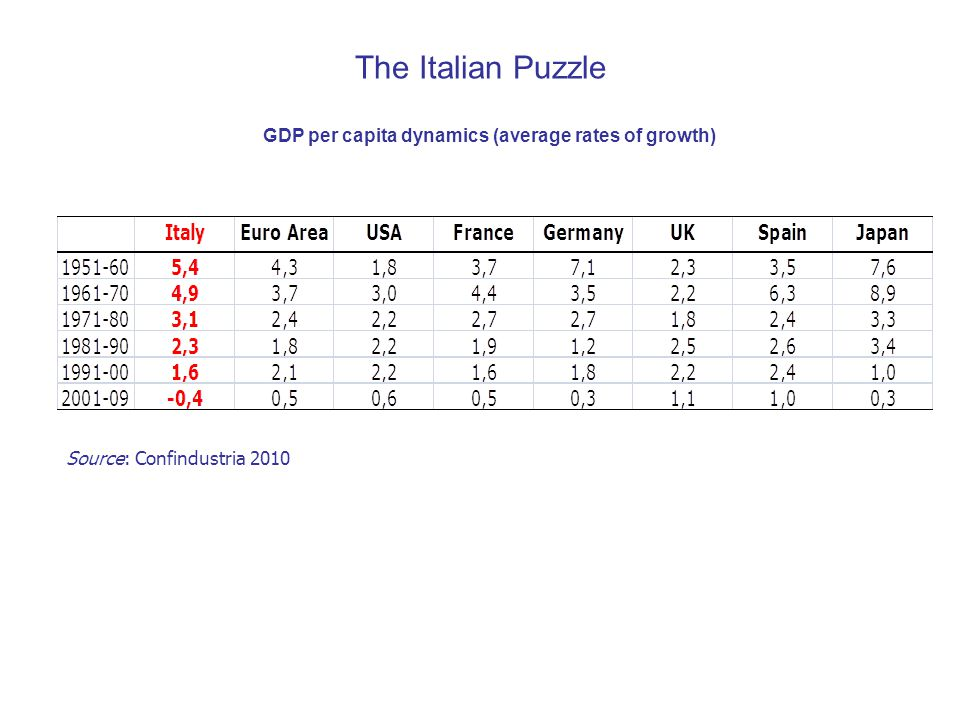The Italian Puzzle GDP per capita dynamics (average rates of growth) Source: Confindustria 2010