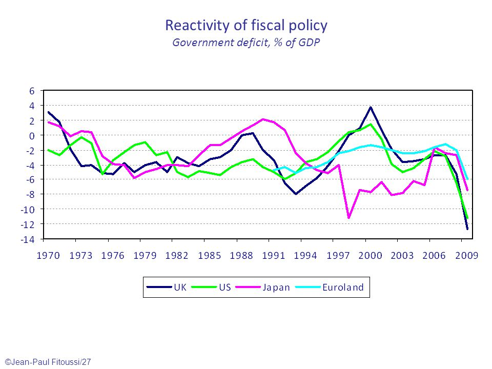 ©Jean-Paul Fitoussi/27 Reactivity of fiscal policy Government deficit, % of GDP