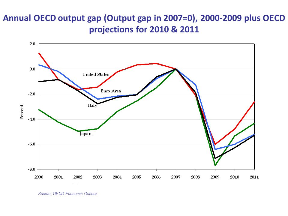 Annual OECD output gap (Output gap in 2007=0), 2000-2009 plus OECD projections for 2010 & 2011 Source: OECD Economic Outlook.