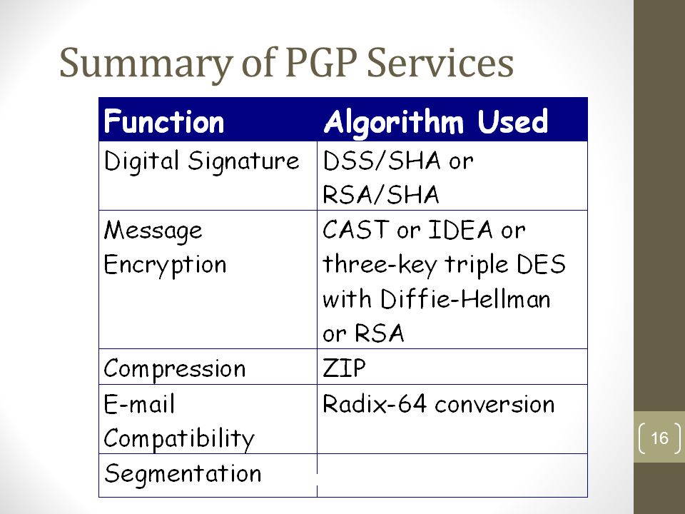 Summary of PGP Services 16