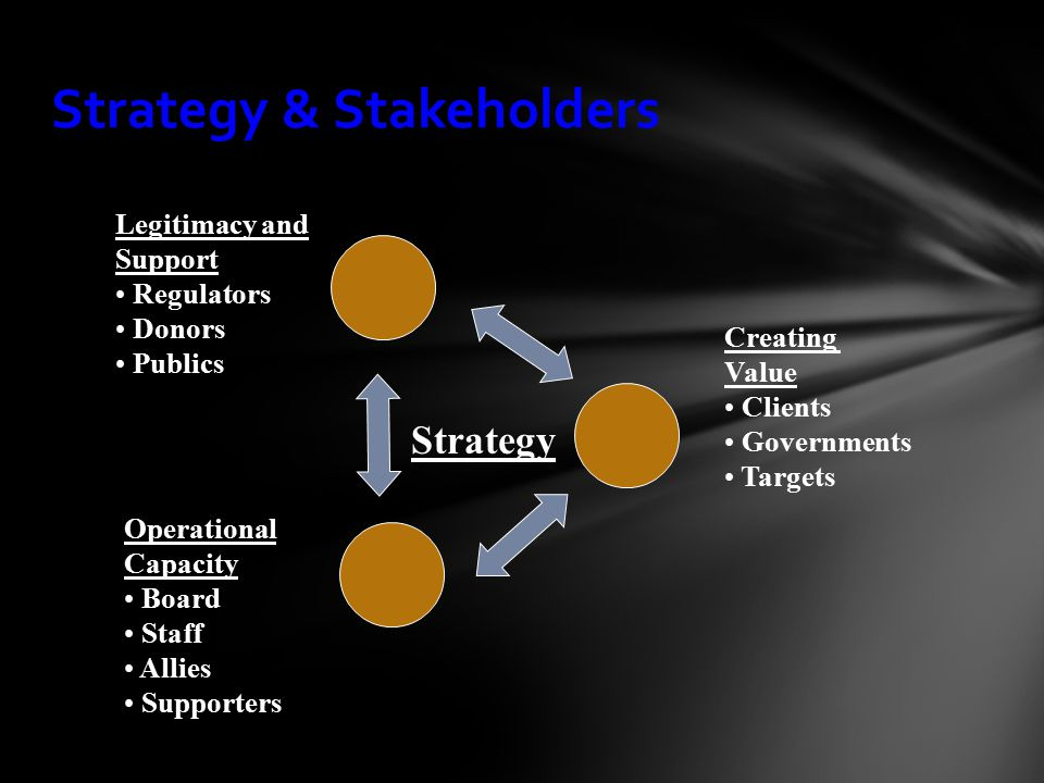 Strategy & Stakeholders Creating Value Clients Governments Targets Legitimacy and Support Regulators Donors Publics Operational Capacity Board Staff Allies Supporters Strategy