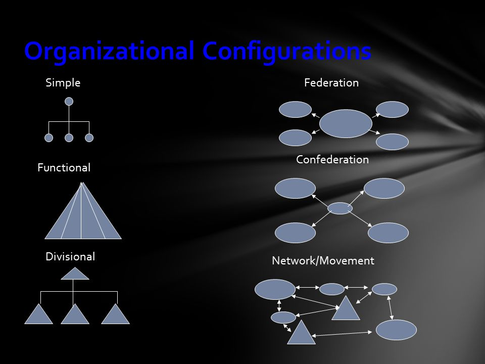 Organizational Configurations Simple Functional Divisional Federation Confederation Network/Movement