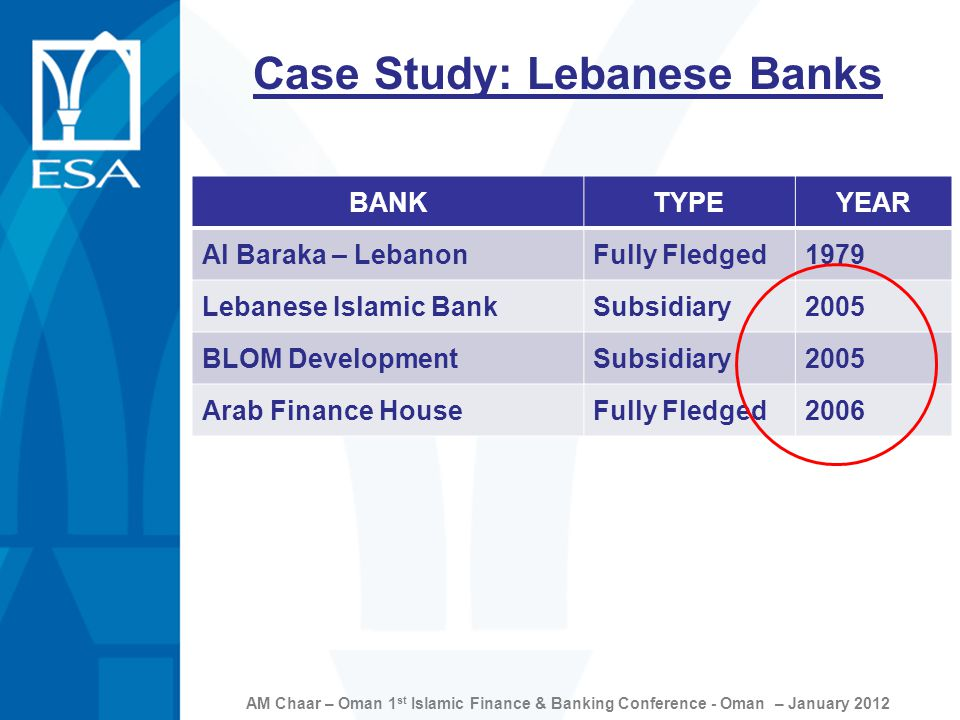 AM Chaar – Oman 1 st Islamic Finance & Banking Conference - Oman – January 2012 Case Study: Lebanese Banks BANKTYPEYEAR Al Baraka – LebanonFully Fledged1979 Lebanese Islamic BankSubsidiary2005 BLOM DevelopmentSubsidiary2005 Arab Finance HouseFully Fledged2006