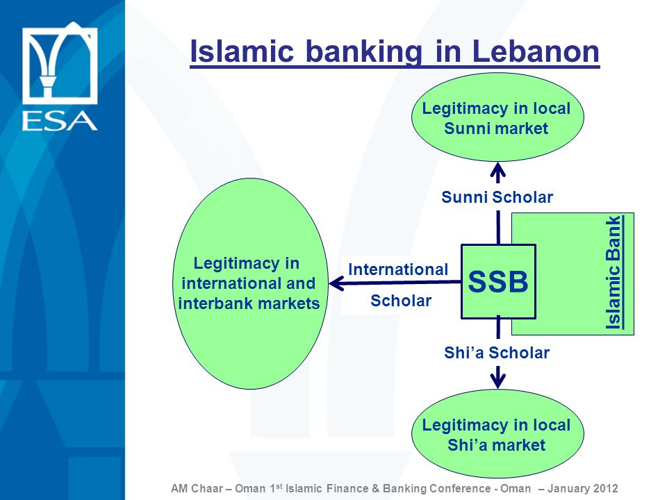 AM Chaar – Oman 1 st Islamic Finance & Banking Conference - Oman – January 2012 SSB Islamic Bank Legitimacy in local Sunni market Sunni Scholar Legitimacy in local Shi'a market Shi'a Scholar International Scholar Legitimacy in international and interbank markets Islamic banking in Lebanon