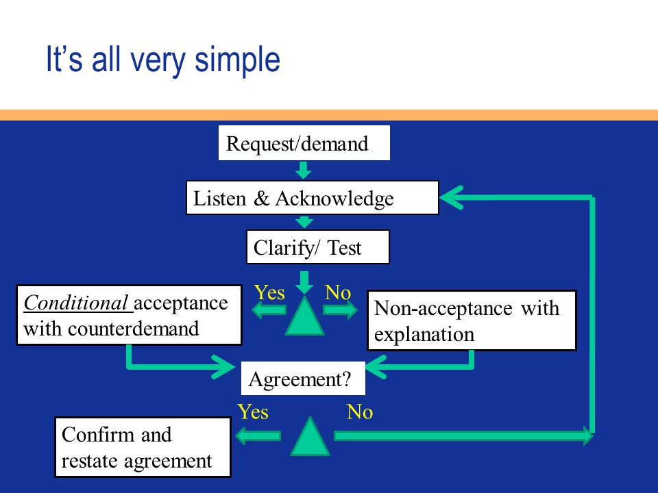 It's all very simple Request/demand Listen & Acknowledge Clarify/ Test YesNo Conditional acceptance with counterdemand Non-acceptance with explanation Confirm and restate agreement YesNo Agreement?