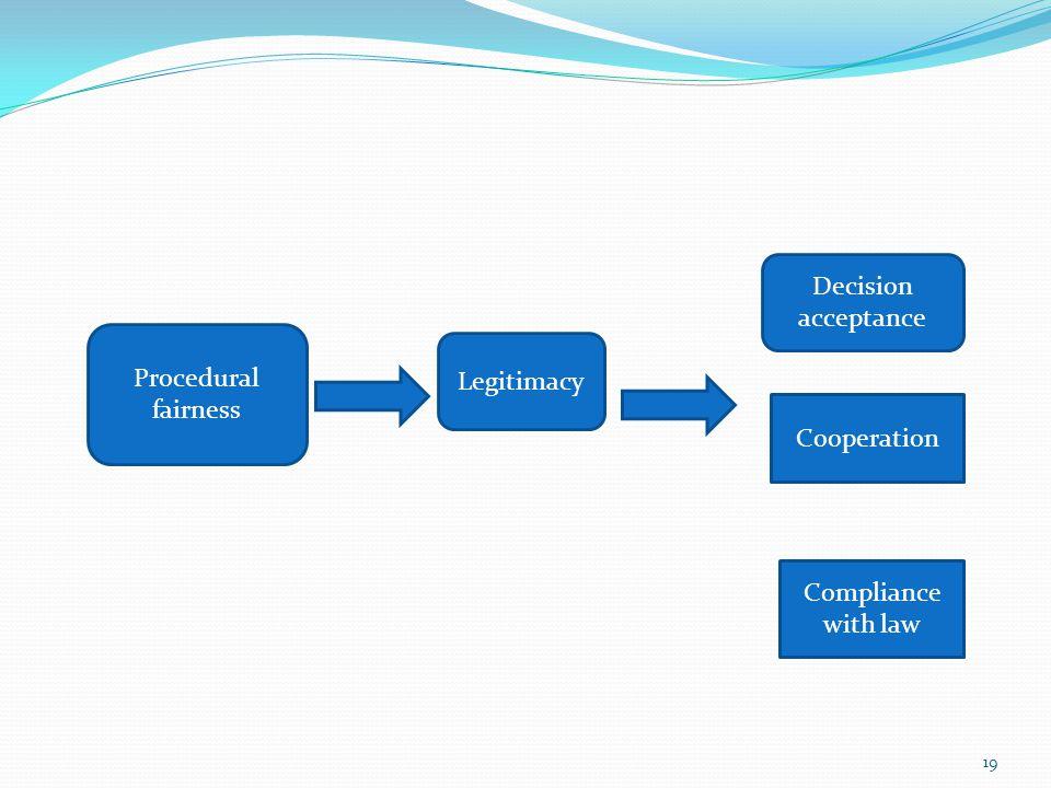 Procedural fairness Legitimacy Decision acceptance Cooperation Compliance with law 19