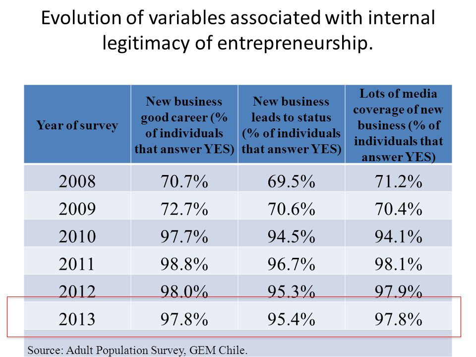 Evolution of variables associated with internal legitimacy of entrepreneurship.