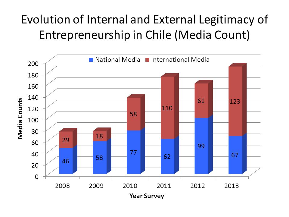 Evolution of Internal and External Legitimacy of Entrepreneurship in Chile (Media Count)