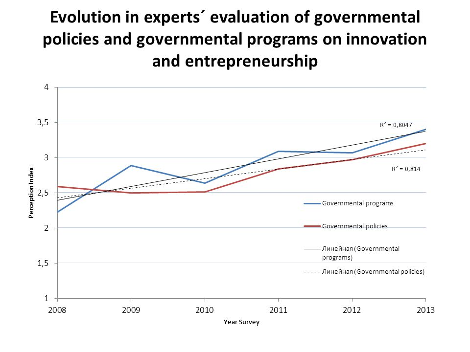 Evolution in experts´ evaluation of governmental policies and governmental programs on innovation and entrepreneurship