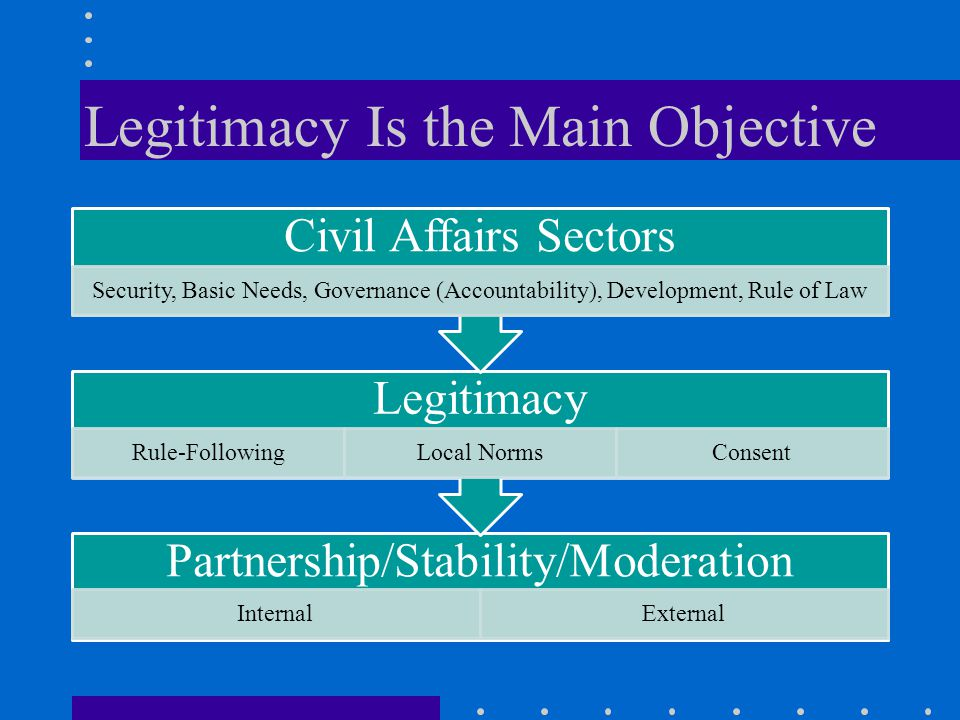 Legitimacy Is the Main Objective Partnership/Stability/Moderation InternalExternal Legitimacy Rule-FollowingLocal NormsConsent Civil Affairs Sectors Security, Basic Needs, Governance (Accountability), Development, Rule of Law