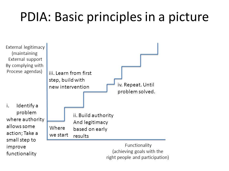 PDIA: Basic principles in a picture Functionality (achieving goals with the right people and participation) External legitimacy (maintaining External support By complying with Procese agendas) Where we start i.Identify a problem where authority allows some action; Take a small step to improve functionality ii.