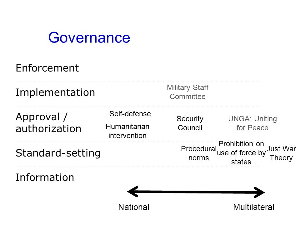 Governance Enforcement Implementation Approval / authorization Standard-setting Information NationalMultilateral Prohibition on use of force by states Security Council Military Staff Committee UNGA: Uniting for Peace Self-defense Just War Theory Procedural norms Humanitarian intervention