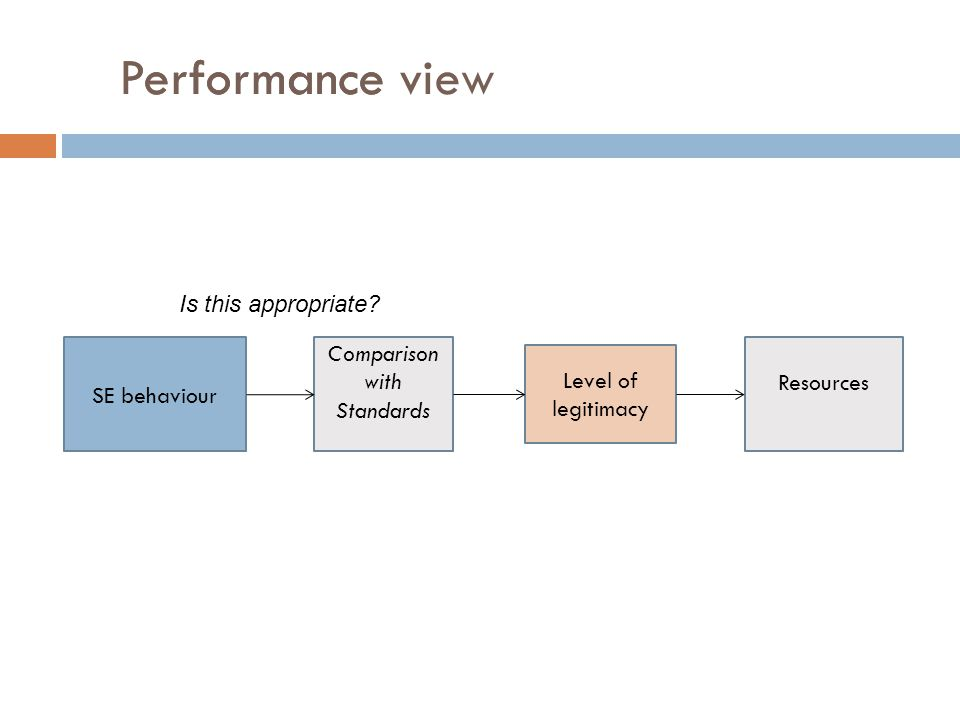 Performance viewPerformance SE behaviour Comparison with Standards Level of legitimacy Resources Is this appropriate