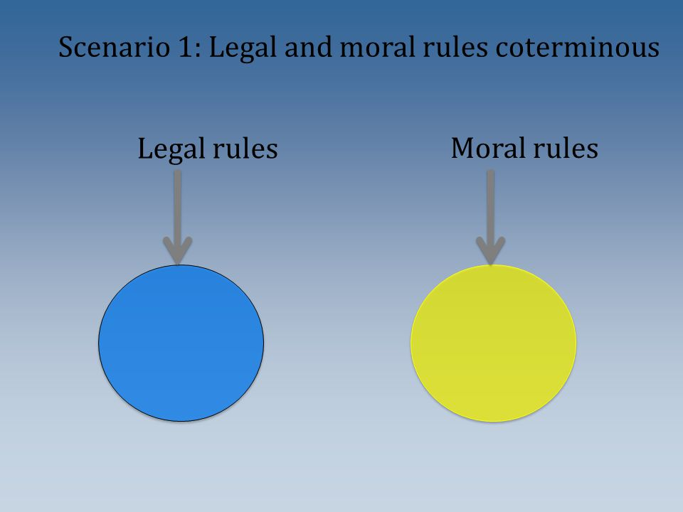 Legal rules Moral rules Scenario 1: Legal and moral rules coterminous