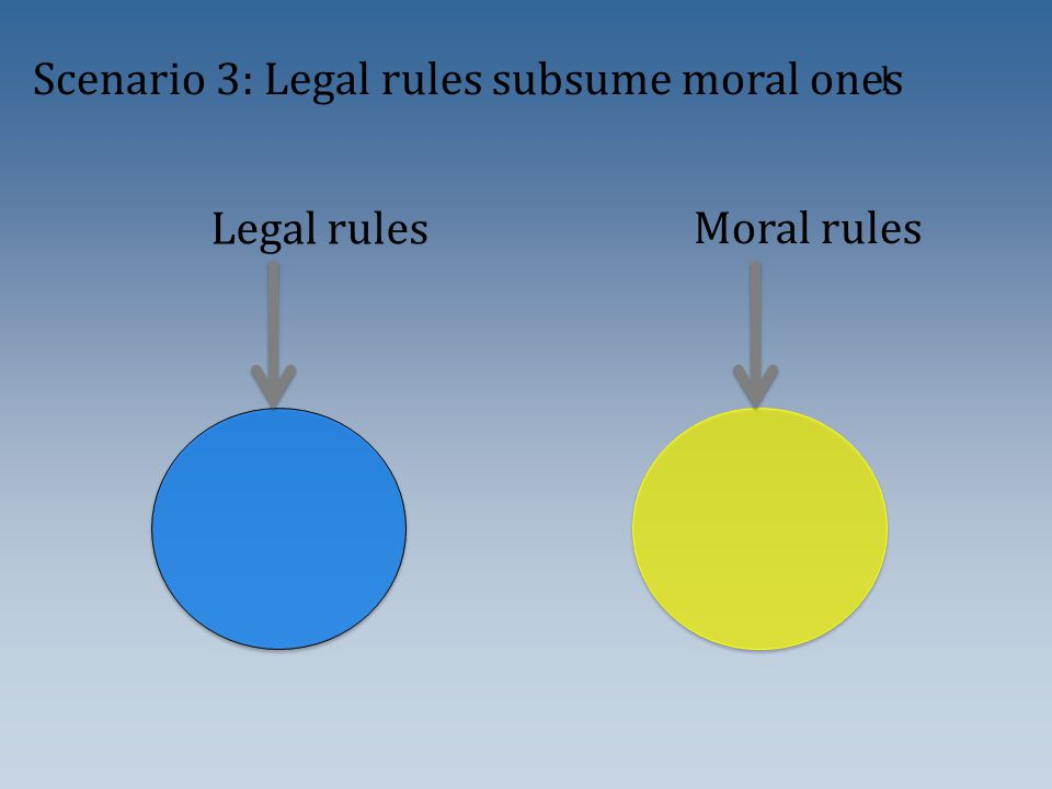 Legal rules Moral rules Scenario 3: Legal rules subsume moral ones l