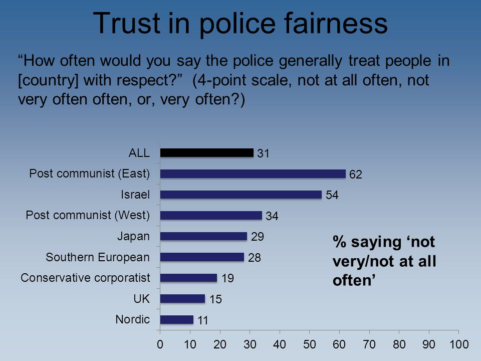 Perceived legitimacy – obligation to obey To what extent is it your duty to do what the police tell you even if you don't understand or agree with the reasons? (Scale: 0- 10, running from 'not at all' to 'completely'.) MEAN