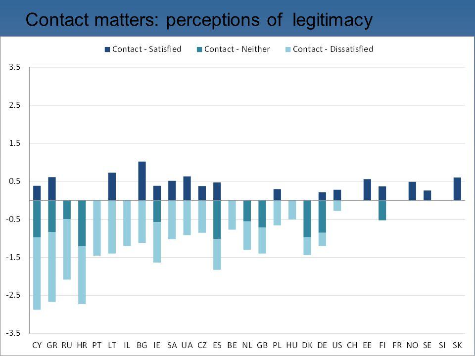 Contact matters: perceptions of legitimacy