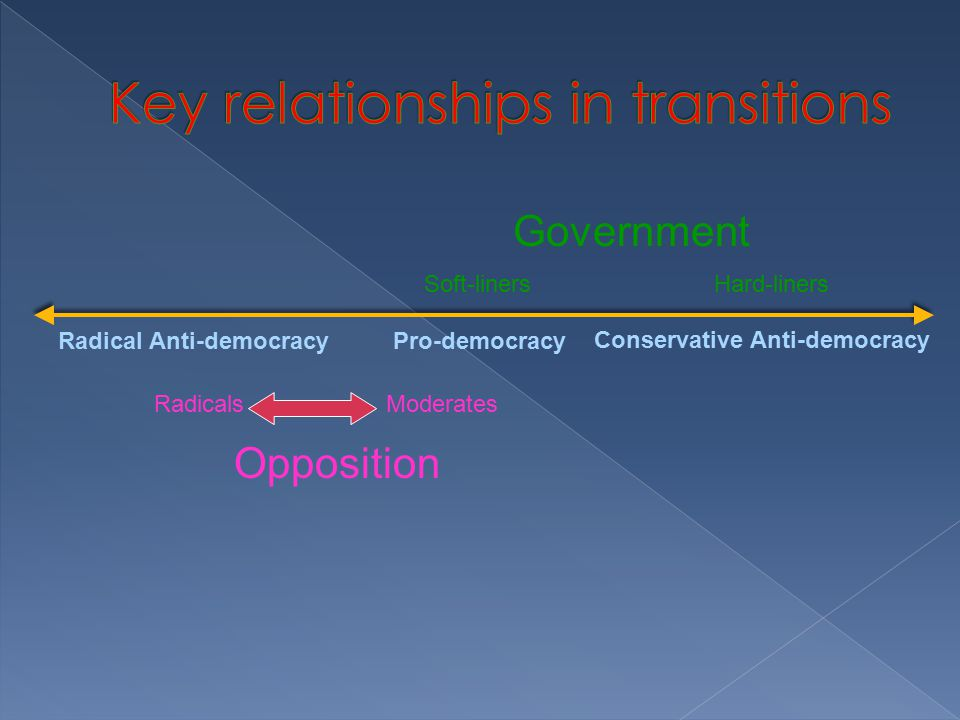 Government Opposition Pro-democracyRadical Anti-democracy Conservative Anti-democracy Soft-linersHard-liners RadicalsModerates