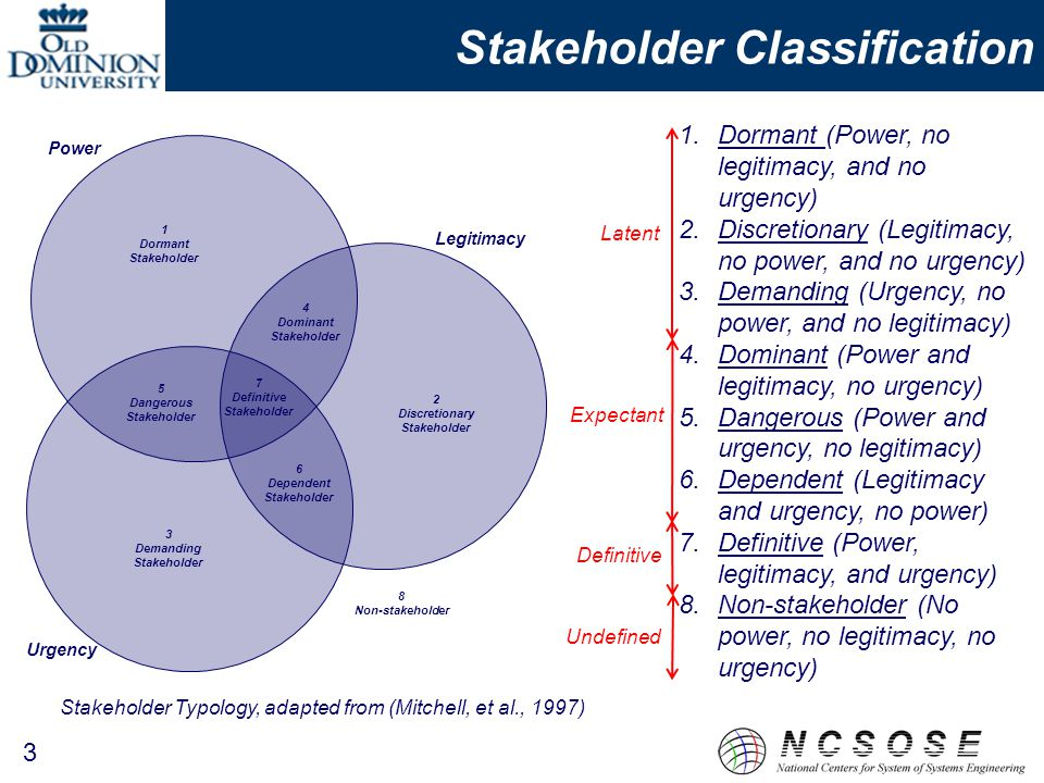 Stakeholder Classification 3 Stakeholder Typology, adapted from (Mitchell, et al., 1997) 1 Dormant Stakeholder 2 Discretionary Stakeholder 3 Demanding Stakeholder 5 Dangerous Stakeholder 4 Dominant Stakeholder 6 Dependent Stakeholder 7 Definitive Stakeholder 8 Non-stakeholder Power Legitimacy Urgency 1.Dormant (Power, no legitimacy, and no urgency) 2.Discretionary (Legitimacy, no power, and no urgency) 3.Demanding (Urgency, no power, and no legitimacy) 4.Dominant (Power and legitimacy, no urgency) 5.Dangerous (Power and urgency, no legitimacy) 6.Dependent (Legitimacy and urgency, no power) 7.Definitive (Power, legitimacy, and urgency) 8.Non-stakeholder (No power, no legitimacy, no urgency) Undefined Definitive Latent Expectant