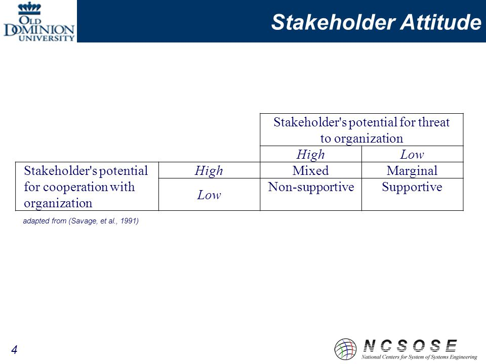 Stakeholder Attitude Stakeholder s potential for threat to organization HighLow Stakeholder s potential for cooperation with organization High MixedMarginal Low Non-supportiveSupportive adapted from (Savage, et al., 1991) 4