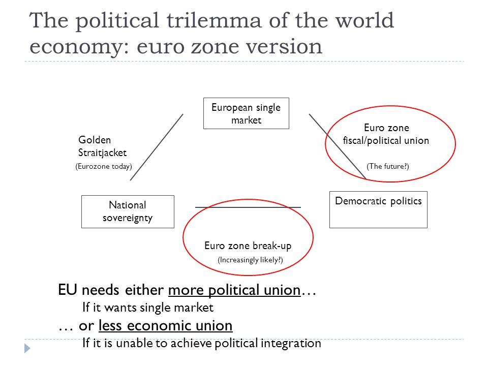 Democratic politics Golden Straitjacket Euro zone fiscal/political union Euro zone break-up National sovereignty European single market (The future ) (Increasingly likely ) (Eurozone today) The political trilemma of the world economy: euro zone version EU needs either more political union… If it wants single market … or less economic union If it is unable to achieve political integration